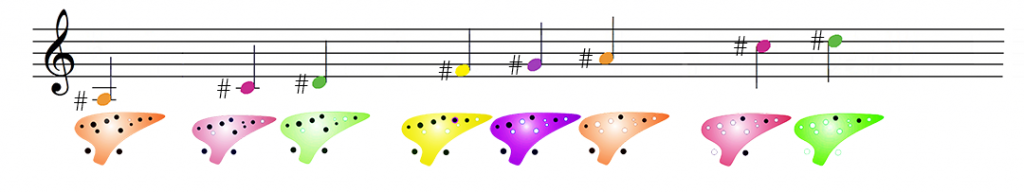 scale-flat-sharp-sharps