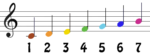numerical notation