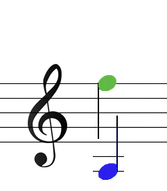 shett music range for the alphabetical notation game from A until F